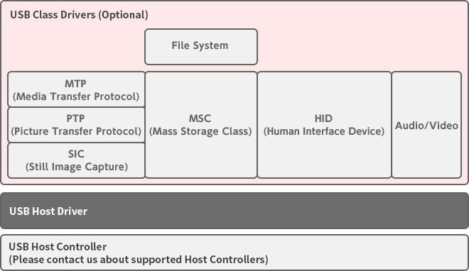 Lightweight USB Host Middleware|Ubiquitous AI Corporation