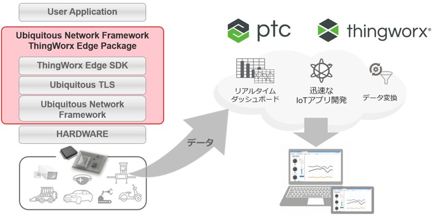 PR20201224_Network Framework ThingWorx Edge package.jpg