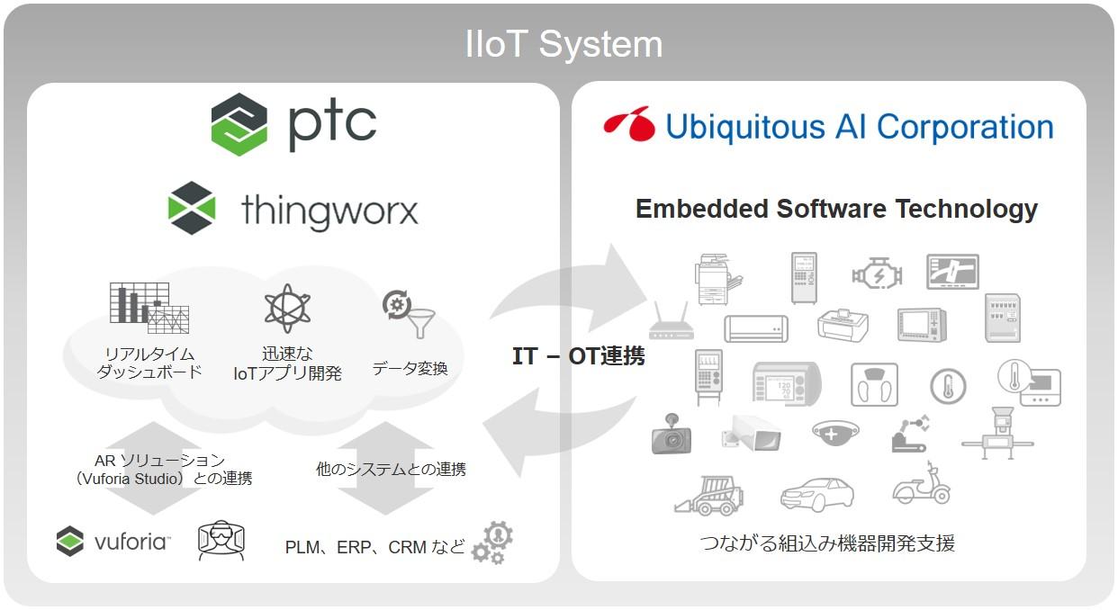 ユビキタスAIコーポレーションとPTCジャパンが協業、 組込み ...