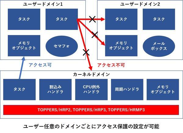 コラム】TOPPERSカーネルのメモリ保護機能の特長と、高信頼性システム ...