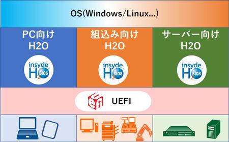 EFI/UEFI 準拠 BIOS|ユビキタスAIコーポレーション