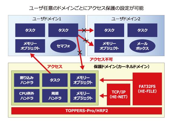MMU/MPU対応メモリ保護RTOS|ユビキタスAIコーポレーション