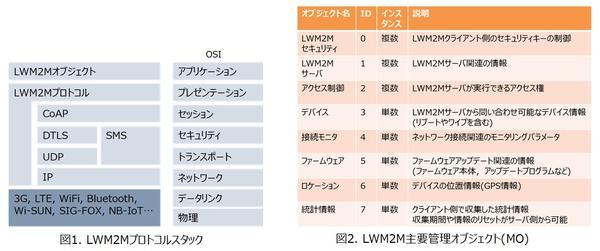 LWM2M_column01.jpg